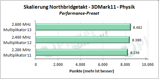Performance-Skalierung mit erhöhtem Northbridgetakt - 3DMark 11 Performance Preset Physik