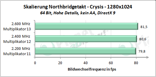 Performance-Skalierung mit erhöhtem Northbridgetakt - Crysis 1280x1024
