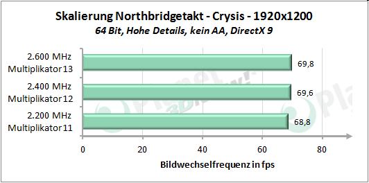 Performance-Skalierung mit erhöhtem Northbridgetakt - Crysis 1920x1200