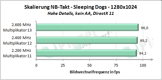 Performance-Skalierung mit erhöhtem Northbridgetakt - Sleeping Dogs 1280x1024