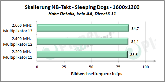 Performance-Skalierung mit erhöhtem Northbridgetakt - Sleeping Dogs 1600x1200