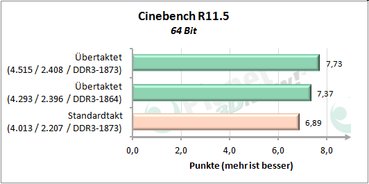 Performance OC - Cinebench R11.5
