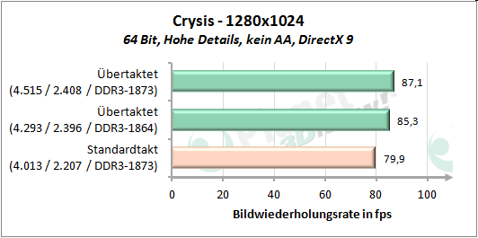 Performance OC - Crysis 1280x1024