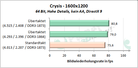 Performance OC - Crysis 1600x1200