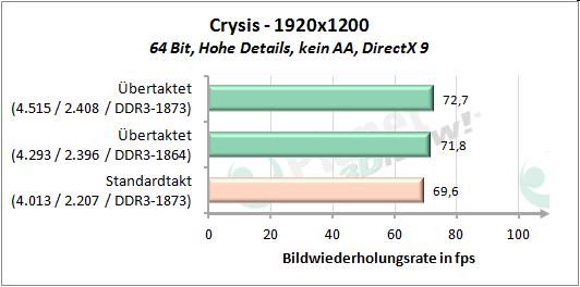 Performance OC - Crysis 1920x1200