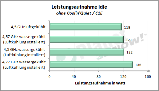 Leistungsaufnahme und Temperatur - übertaktet - Idle