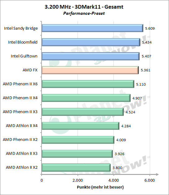 3DMark 11 Performance Gesamt