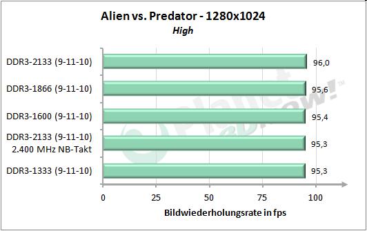 Speichertakt - AvP 1280x1024