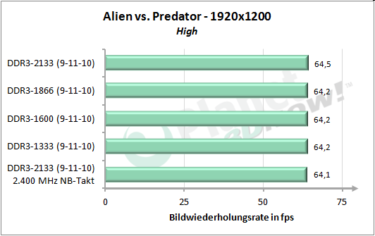 Speichertakt - AvP 1920x1200
