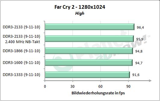 Speichertakt - Far Cry 2 1280x1024