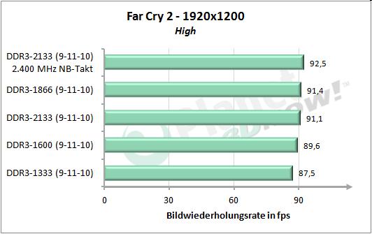 Speichertakt - Far Cry 2 1920x1200