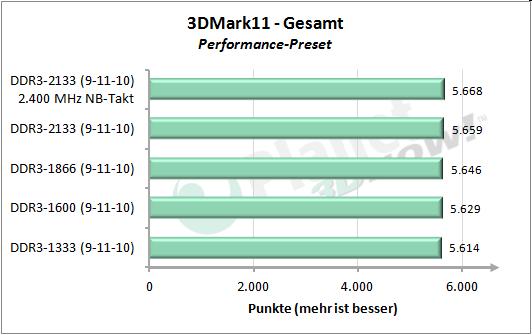 Speichertakt - 3DMark 11 Performance - Gesamt
