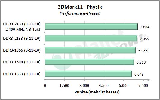 Speichertakt - 3DMark 11 Performance Physik
