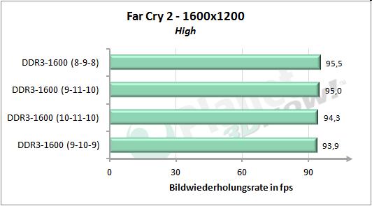Speichertimings - Far Cry 2 1600x1200