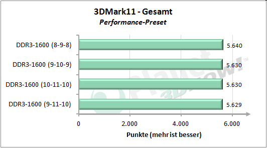 Speichertimings - 3DMark 11 Performance - Gesamt