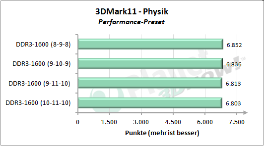 Speichertimings - 3DMark 11 Performance Physik