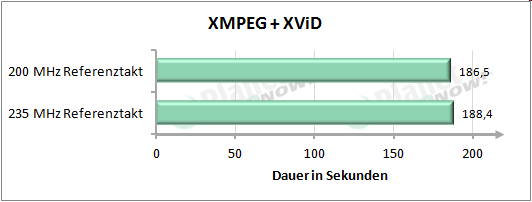 Performance mit erhöhtem Referenztakt - XMPEG + XViD