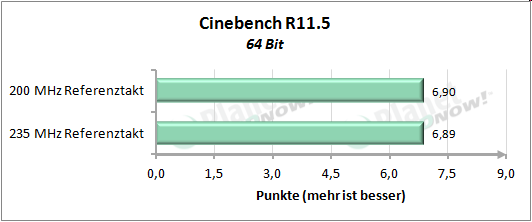 Performance mit erhöhtem Referenztakt - Cinebench R11.5