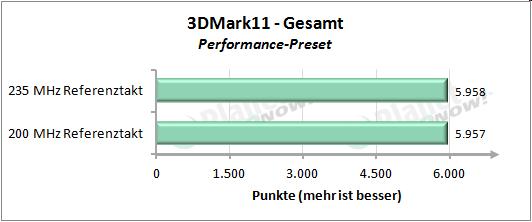 Performance mit erhöhtem Referenztakt - 3DMark 11 Performance Preset Gesamt