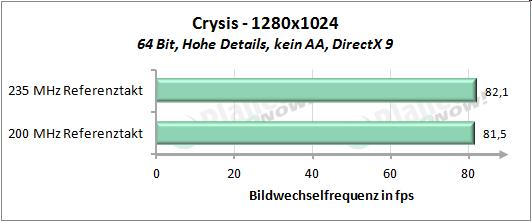Performance mit erhöhtem Referenztakt - Crysis 1280x1024