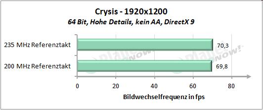 Performance mit erhöhtem Referenztakt - Crysis 1920x1200