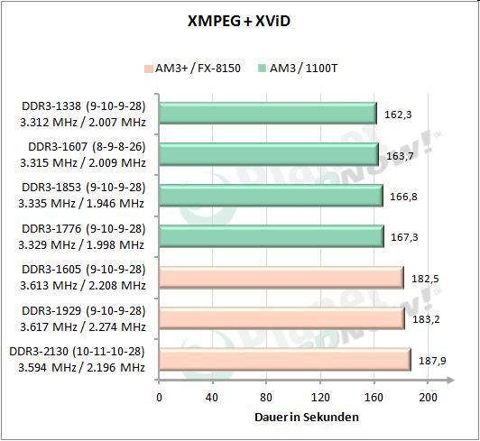 XMPEG + XviD