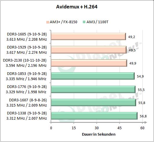 Avidemux + H.264