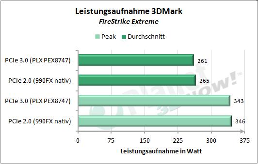 Leistungsaufnahme 3DMark FireStrike Extreme