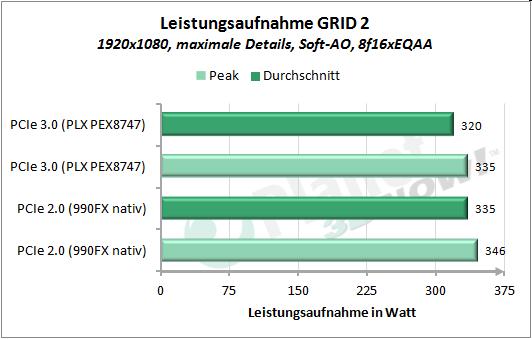 Leistungsaufnahme GRID 2
