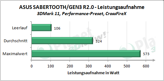 Leistungsaufnahme 3DMark 11 Performance-Preset