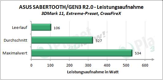 Leistungsaufnahme 3DMark 11 Extreme-Preset