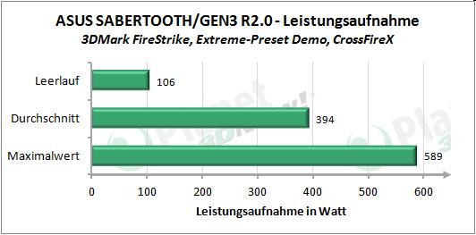 Leistungsaufnahme 3DMark FireStrike Extreme Demo