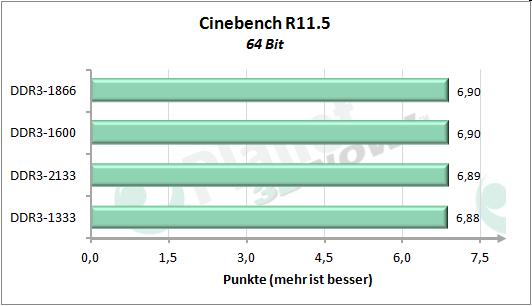 Performance-Skalierung mit dem Speichertakt - Cinebench R11.5