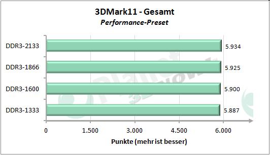Performance-Skalierung mit dem Speichertakt - 3DMark 11 Performance Preset Gesamt