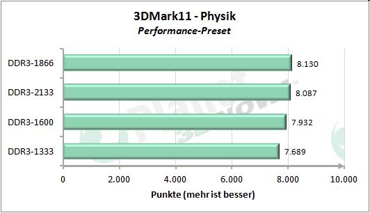 Performance-Skalierung mit dem Speichertakt - 3DMark 11 Performance Preset Physik