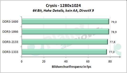Performance-Skalierung mit dem Speichertakt - Crysis 1280x1024