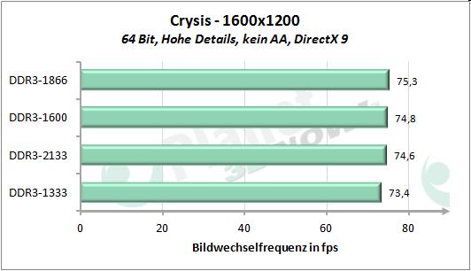 Performance-Skalierung mit dem Speichertakt - Crysis 1600x1200
