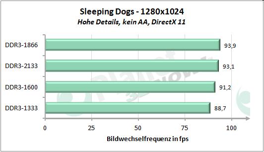 Performance-Skalierung mit dem Speichertakt - Sleeping Dogs 1280x1024