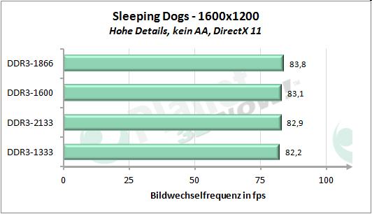 Performance-Skalierung mit dem Speichertakt - Sleeping Dogs 1600x1200