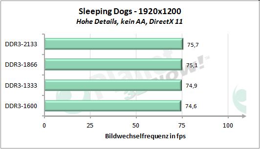 Performance-Skalierung mit dem Speichertakt - Sleeping Dogs 1920x1200