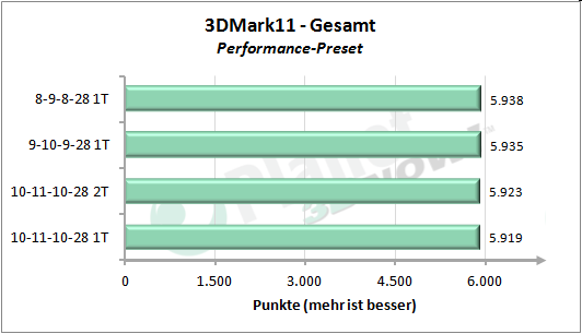 Performance-Skalierung Speichertimings - 3DMark 11 Performance Preset Gesamt