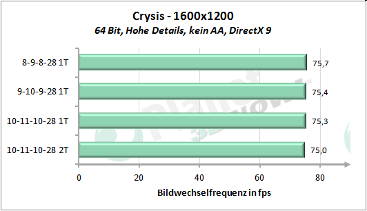 Performance-Skalierung Speichertimings - Crysis 1600x1200