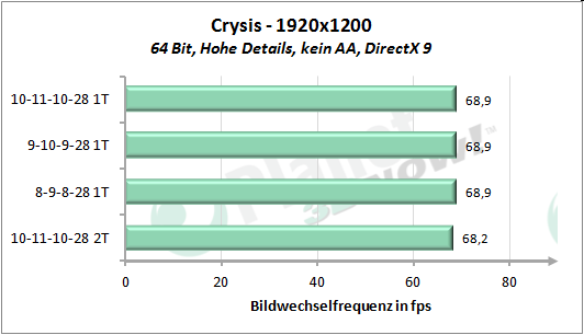 Performance-Skalierung Speichertimings - Crysis 1920x1200