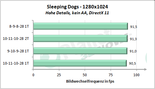 Performance-Skalierung Speichertimings - Sleeping Dogs 1280x1024