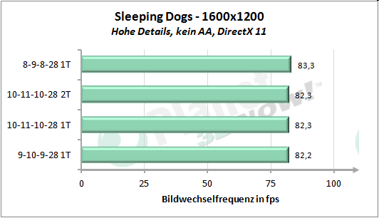 Performance-Skalierung Speichertimings - Sleeping Dogs 1600x1200