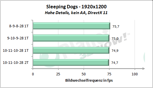 Performance-Skalierung Speichertimings - Sleeping Dogs 1920x1200