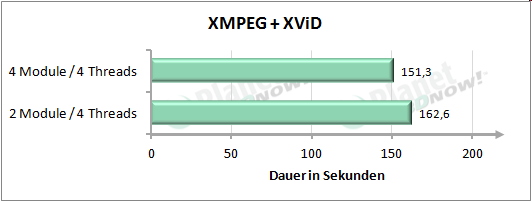 Performance mit vier Threads - XMPEG + XViD