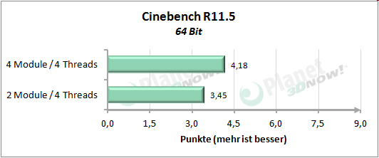 Performance mit vier Threads - Cinebench R11.5
