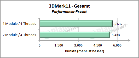 Performance mit vier Threads - 3DMark 11 Performance Preset Gesamt