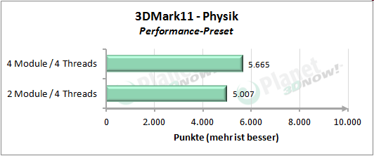 Performance mit vier Threads - 3DMark 11 Performance Preset Physik